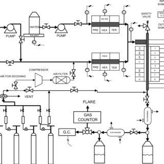 (PDF) Design and Setup a Computer Control Pilot Plant for