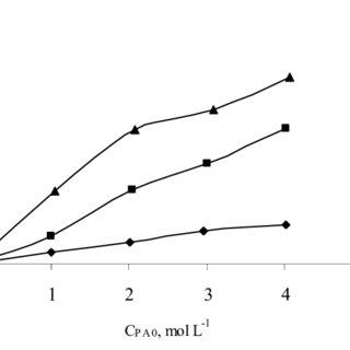 (PDF) Synthesis of isobutyl propionate using Amberlyst 15