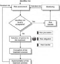 logic diagram of the risk treatment process download scientific logic tree diagram logic diagram of the [ 850 x 942 Pixel ]