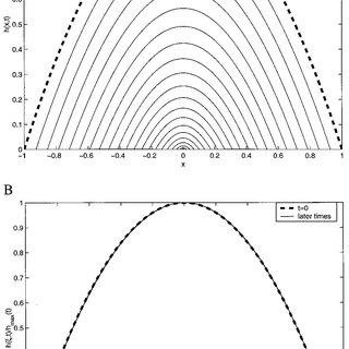(PDF) Self-Similar Intermediate Asymptotics for a