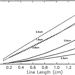 (PDF) When are transmission-line effects important for on