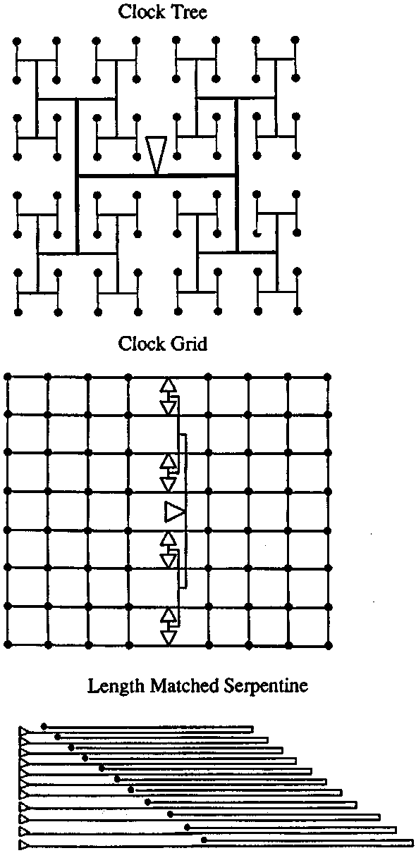 Clock distribution network layouts using a (a) symmetric