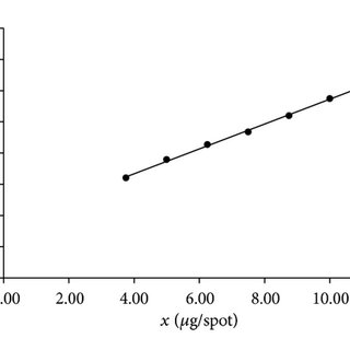 (PDF) Validation of a Thin-Layer Chromatography for the