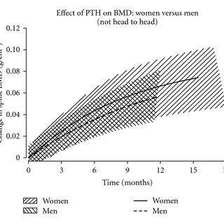 Serum calcium concentrations vs. time since last