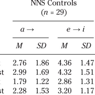 (PDF) THE EFFECTS OF IMPLICIT INSTRUCTION ON IMPLICIT AND
