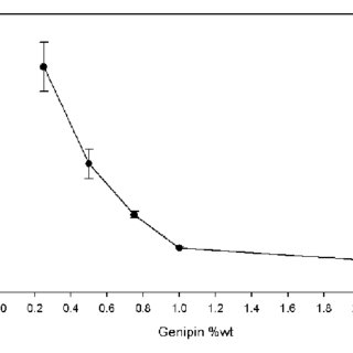 Surface roughness (RMS) profile of genipincrosslinked