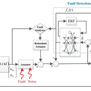 (PDF) An Adaptive Resilient Control Approach for Pressure
