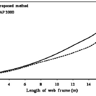 Stress distribution in web of 45 stories combine system