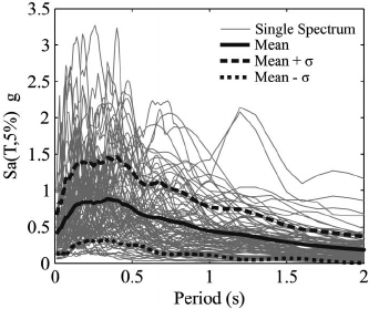 Progressive Incremental Dynamic Analysis for First-Mode