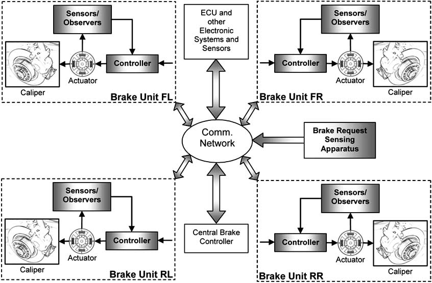 General structure of a brake-by-wire system [15