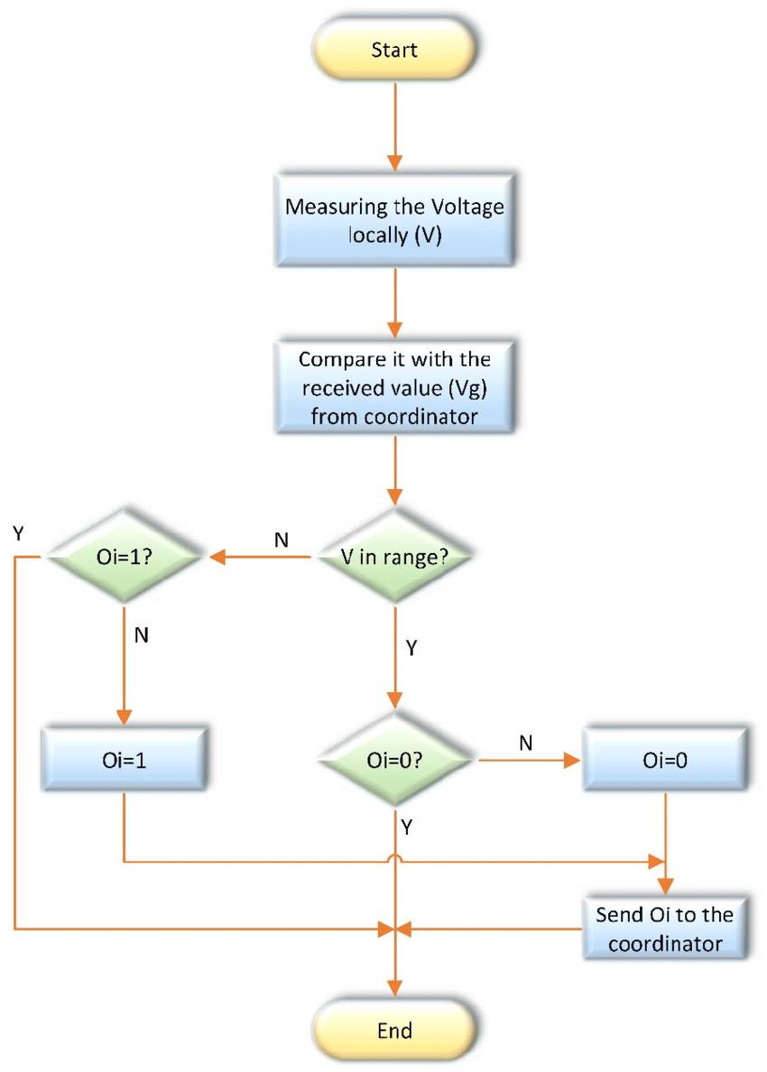 medium resolution of pan network logic