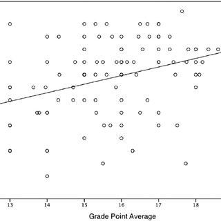 International equivalents of grade point average (GPA