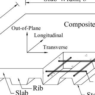 Shear angle contour of (a) the shear frame and (b) the