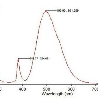 EDX spectrum which show the equal amount of oxygen and