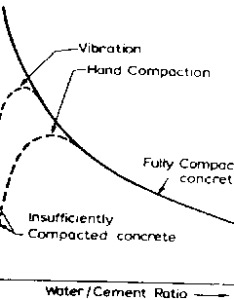 Relation between strength and water to cement ratio of concreteg kb also what is the effect on concrete rh researchgate