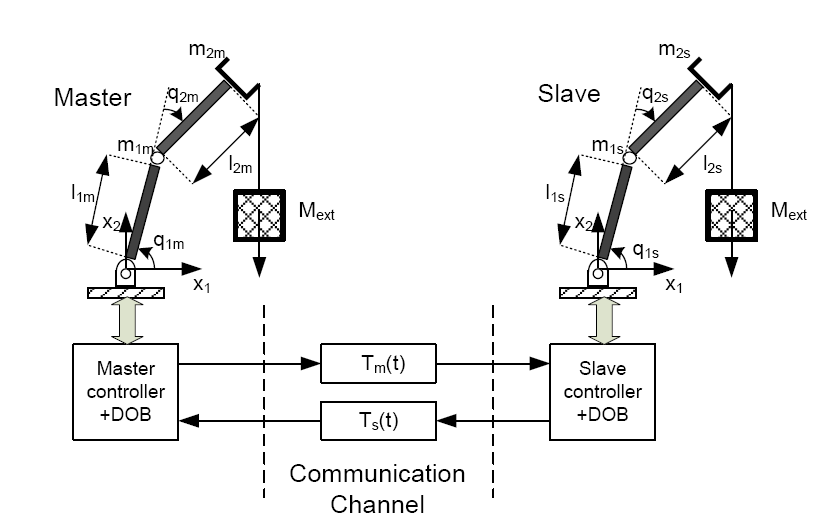 3: Schematic diagram of the teleoperation system used in