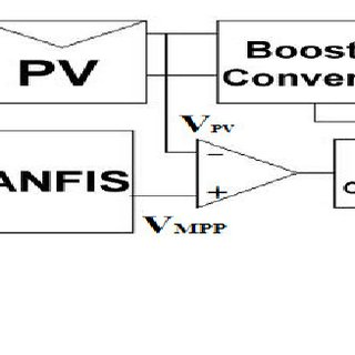 The block diagram of wind power generation system