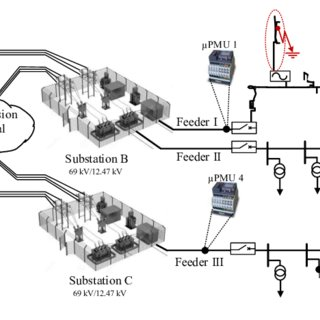 Three-phase voltage phase angle and magnitude fluctuation