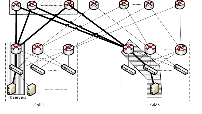 Example of one Block with Three Availability Zones in 3