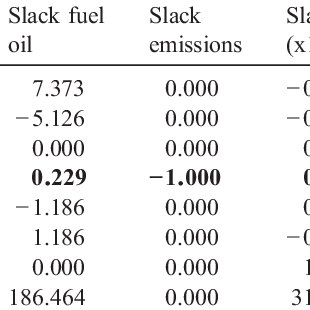 (PDF) Allocation of CO2 emissions in petroleum refineries