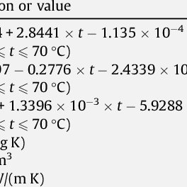 (PDF) Numerical model and effectiveness correlations for a