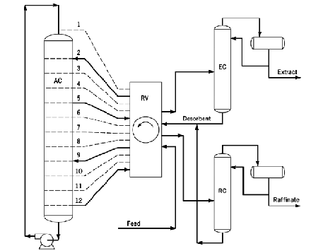 PAREX process (AC=adsorbent chamber; RV=rotary valve; EC