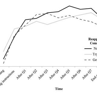 Heart rate over time in the repeated math task (Study 3