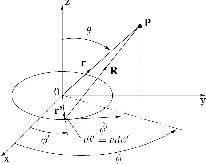 Geometry of the circular loop antenna using the spherical