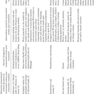 'The bubble diagram' describing the nine health goals as