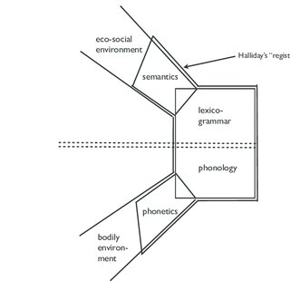 (PDF) Halliday's model of register revisited and explored