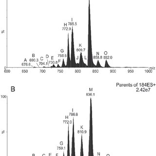 Phospholipid composition of PCF and BSF T. brucei. PC
