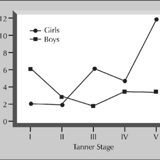 (PDF) The roots of depression in adolescent girls: Is