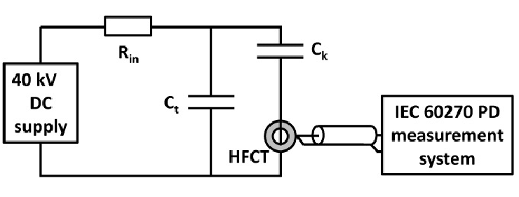 DC test circuit with HFCT and IEC 60270 PD measurement