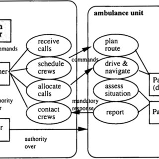 Outline of method steps, showing input from scenarios to