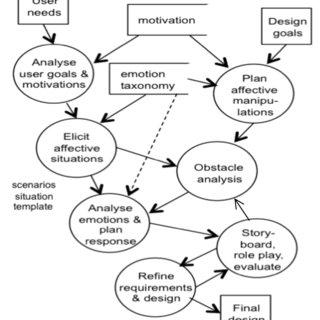 (PDF) Designing User Interfaces in Emotionally-Sensitive