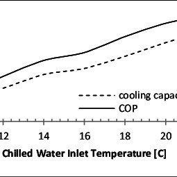 Schematic diagram of the chilled water cycle Condenser and