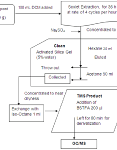 Flow chart for the complete extraction and cleanup process of identifying phenolic compounds from compost sample also rh researchgate