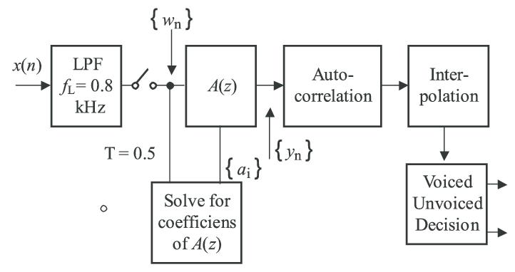 Block diagram of a simplified SIFT block diagram