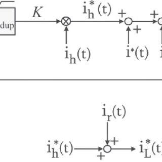 Block diagram of the original three-phase inverter with