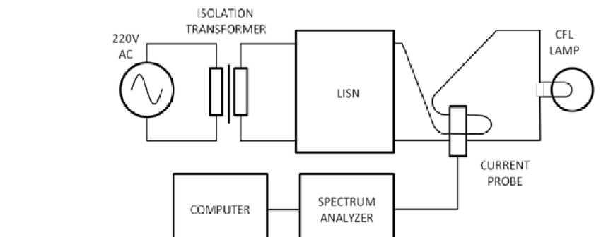Measurement set-up for measurements in the 150kHz-30MHz