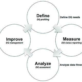 (PDF) A conceptual framework for quality assessment and
