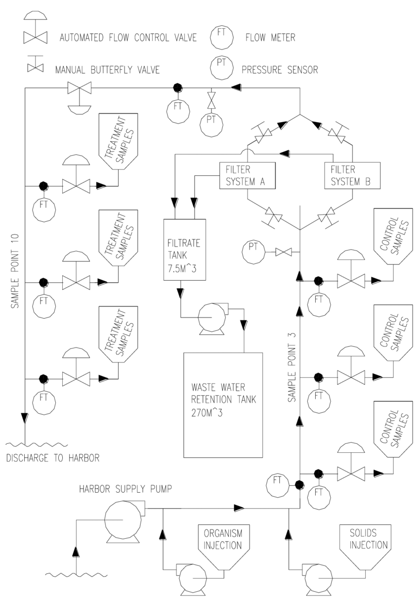 hight resolution of gsi land based rdte facility piping diagram for fs evaluation excluding unused portions of