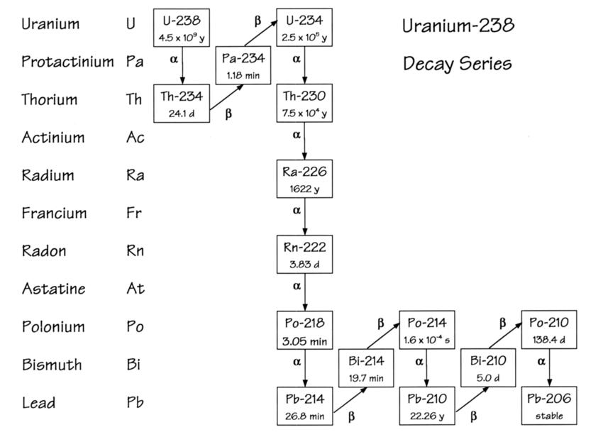 Diagram of the uranium-238 decay series with the half-life for... | Download Scientific Diagram