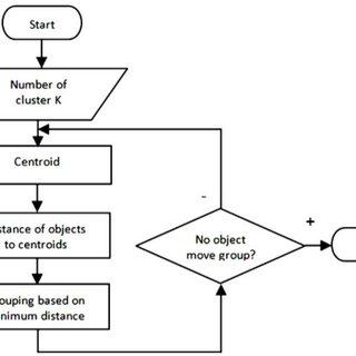 (PDF) Development of College Completion Model Based on K