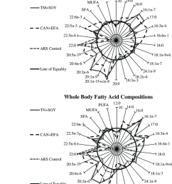fatty acid compositions of fillet and whole body tissues from juvenile cobia fed experimental fish oil [ 850 x 1032 Pixel ]