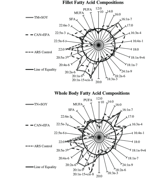 small resolution of fatty acid compositions of fillet and whole body tissues from juvenile cobia fed experimental fish oil