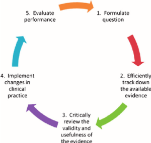 The fi ve steps of the traditional approach to evidence based | Download Scientific Diagram