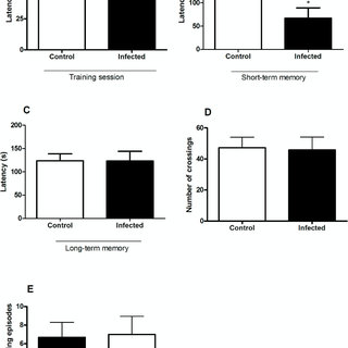 (PDF) Further evidence for an anti-inflammatory role of