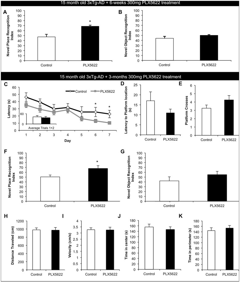 Lower doses of PLX5622 improve cognition in aged 3xTg-AD