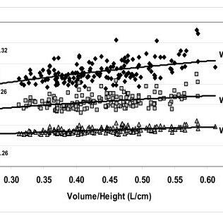 Correlation matrix of Group I study measures
